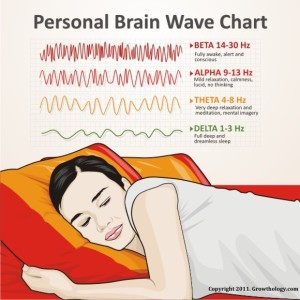 Personal Brain Wave Chart
